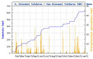 grafico_cumulate_pluvio