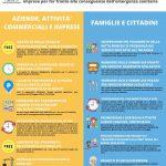 VARIAZIONE DI BILANCIO 2020 – Interventi, misure e facilitazioni rivolti a cittadini, famiglie ed imprese per far fronte alle conseguenze dell'emergenza sanitaria